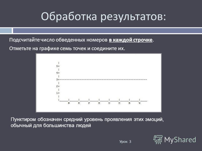 Обработка результатов : Подсчитайте число обведенных номеров в каждой строчке. Отметьте на графике семь точек и соедините их. Урок 3 Пунктиром обозначен средний уровень проявления этих эмоций, обычный для большинства людей