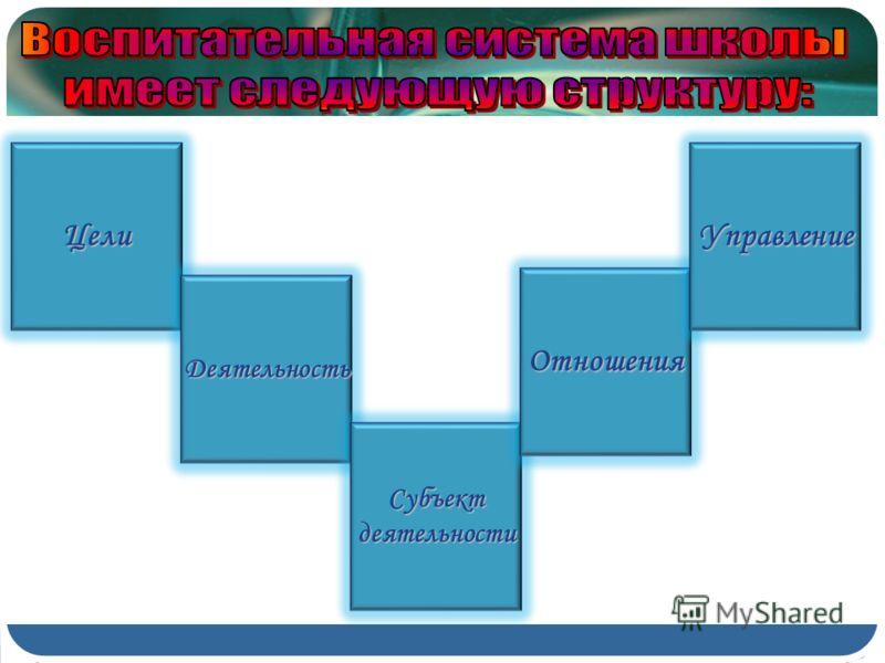 Цели Деятельность Субъектдеятельности Отношения Управление