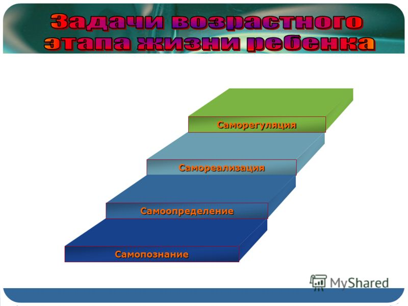 Саморегуляция Самореализация Самоопределение Самопознание