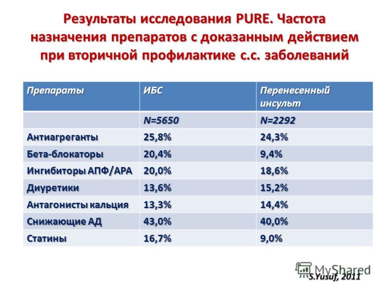 Результаты исследования PURE. Частота назначения препаратов с доказанным действием при вторичной профилактике с.с. заболеваний ПрепаратыИБС Перенесенный инсульт N=5650N=2292 Антиагреганты25,8%24,3% Бета-блокаторы20,4%9,4% Ингибиторы АПФ/АРА 20,0%18,6