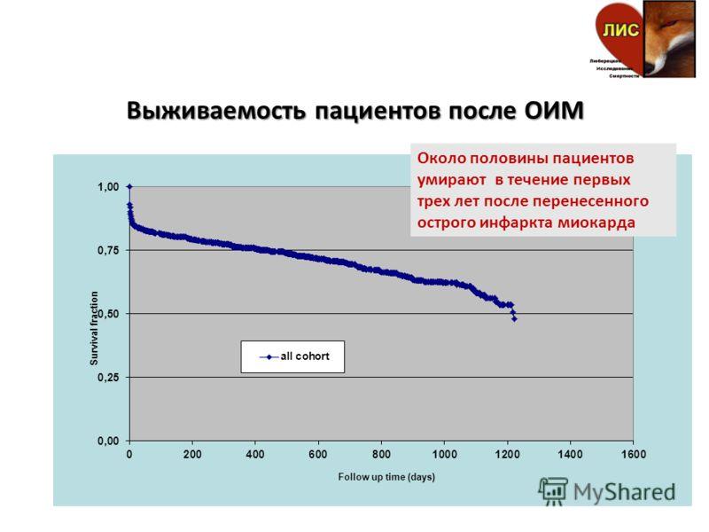 Выживаемость пациентов после ОИМ Около половины пациентов умирают в течение первых трех лет после перенесенного острого инфаркта миокарда