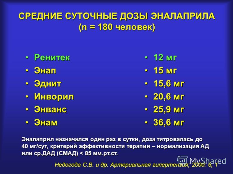 СРЕДНИЕ СУТОЧНЫЕ ДОЗЫ ЭНАЛАПРИЛА (n = 180 человек) РенитекРенитек ЭнапЭнап ЭднитЭднит ИнворилИнворил ЭнвансЭнванс ЭнамЭнам 12 мг12 мг 15 мг15 мг 15,6 мг15,6 мг 20,6 мг20,6 мг 25,9 мг25,9 мг 36,6 мг36,6 мг Недогода С.В. и др. Артериальная гипертензия;