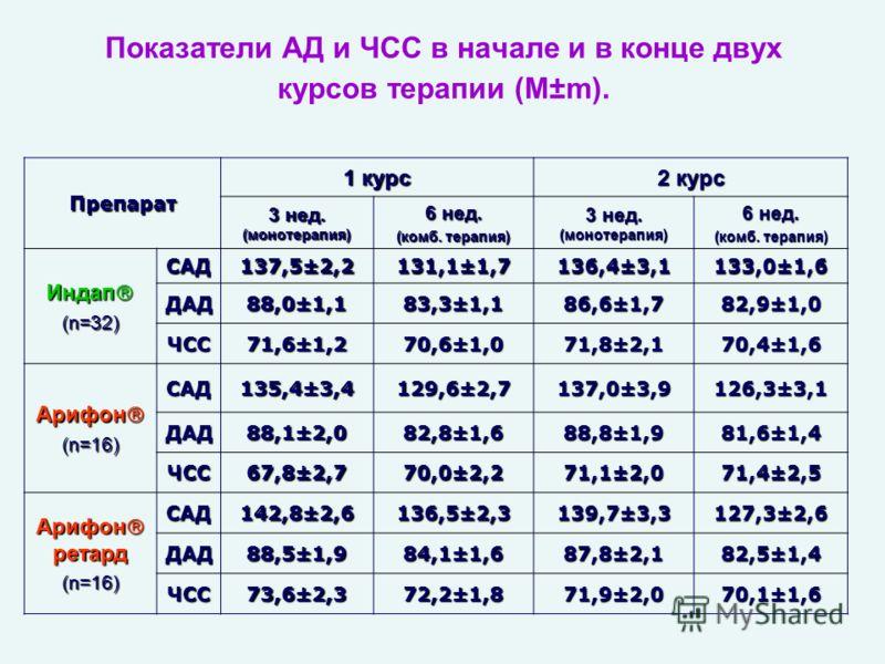 Показатели АД и ЧСС в начале и в конце двух курсов терапии (M±m). Препарат 1 курс 2 курс 3 нед. (монотерапия) 6 нед. (комб. терапия) 3 нед. (монотерапия) 6 нед. (комб. терапия) Индап Индап (n=32) САД 137,5±2,2 131,1±1,7 136,4±3,1 133,0±1,6 ДАД 88,0±1
