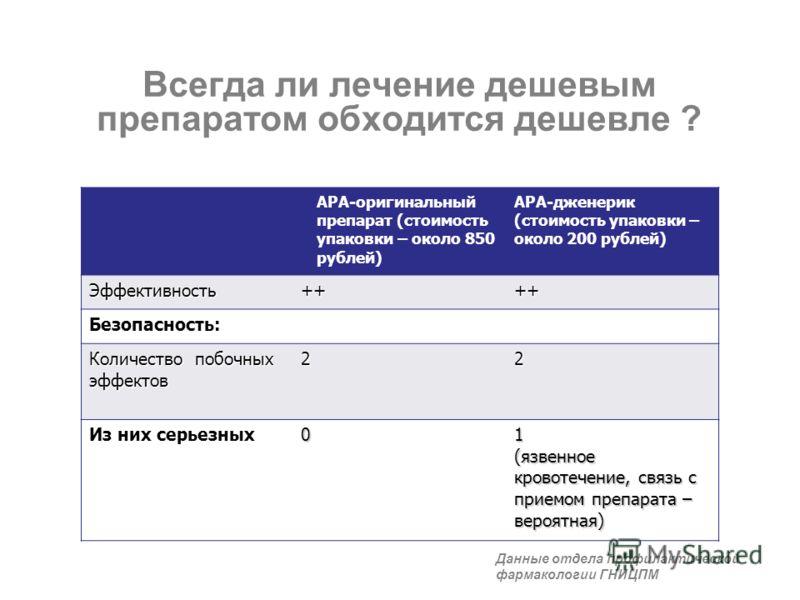 Всегда ли лечение дешевым препаратом обходится дешевле ? АРА-оригинальный препарат (стоимость упаковки – около 850 рублей) АРА-дженерик (стоимость упаковки – около 200 рублей) Эффективность++++ Безопасность: Количество побочных эффектов 22 Из них сер