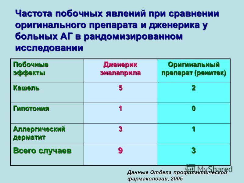 Частота побочных явлений при сравнении оригинального препарата и дженерика у больных АГ в рандомизированном исследовании Побочные эффекты Дженерик эналаприла Оригинальный препарат (ренитек) Кашель52 Гипотония10 Аллергический дерматит 31 Всего случаев