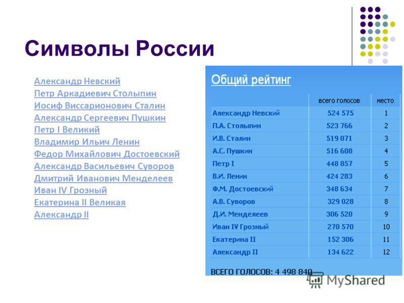 Кто из этих личностей стал бы символом РОССИИ сегодня ?