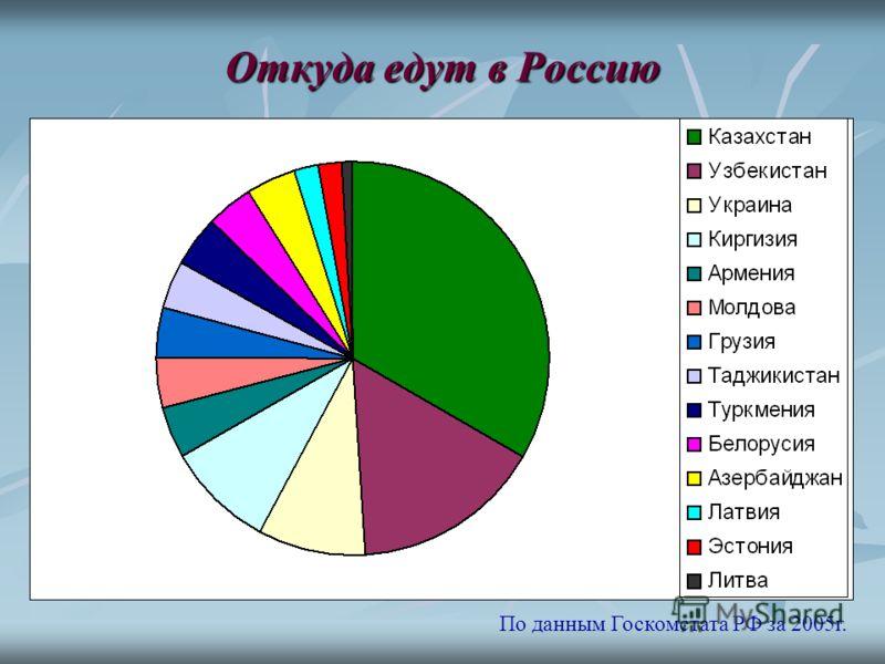 Откуда едут в Россию По данным Госкомстата РФ за 2005г.