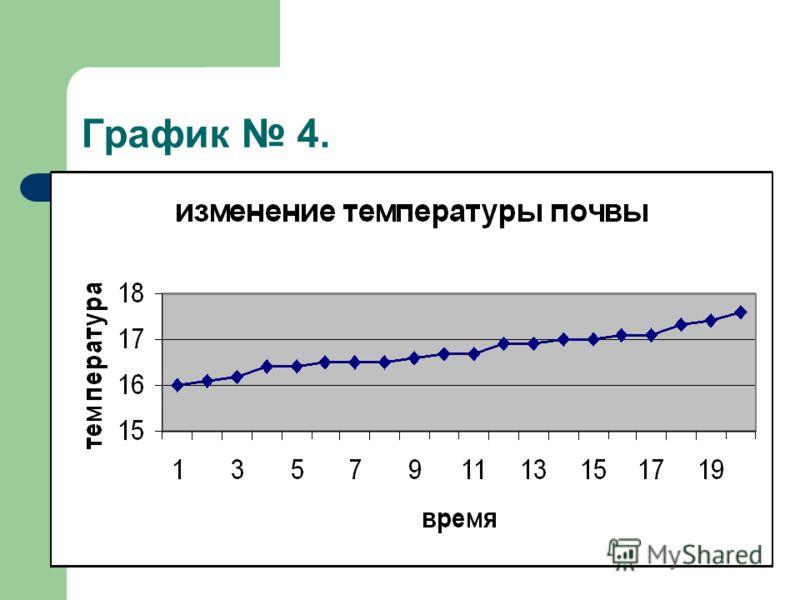 График 4.