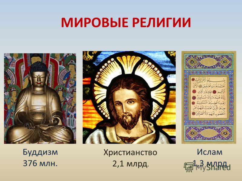 МИРОВЫЕ РЕЛИГИИ Буддизм 376 млн. Христианство 2,1 млрд. Ислам 1,3 млрд