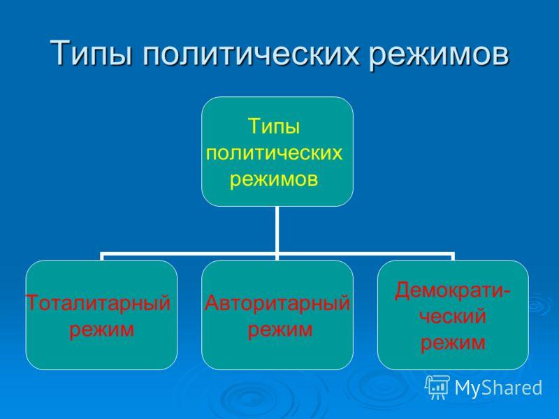 Типы политических режимов Типы политических режимов Тоталитарный режим Авторитарный режим Демократи- ческий режим