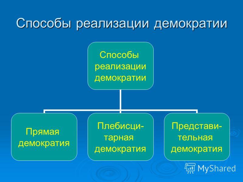 Способы реализации демократии Способы реализации демократии Прямая демократия Плебисци- тарная демократия Представи- тельная демократия