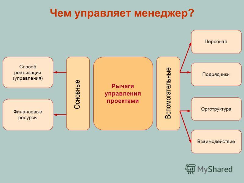 Чем управляет менеджер? Рычаги управления проектами Способ реализации (управления) Финансовые ресурсы Персонал Взаимодействие Подрядчики Оргструктура