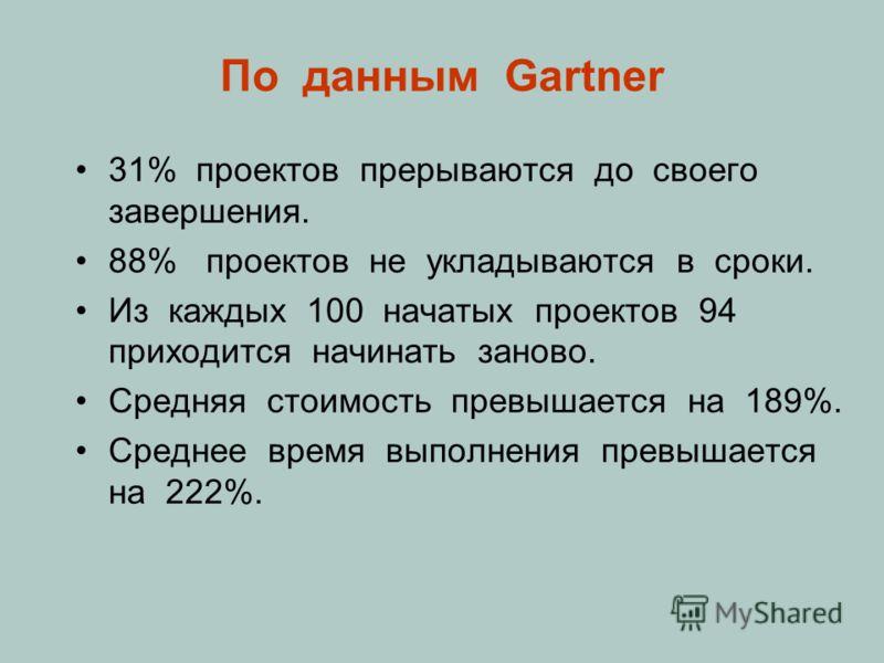 По данным Gartner 31% проектов прерываются до своего завершения. 88% проектов не укладываются в сроки. Из каждых 100 начатых проектов 94 приходится начинать заново. Средняя стоимость превышается на 189%. Среднее время выполнения превышается на 222%.