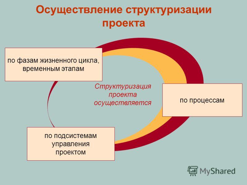 Осуществление структуризации проекта по фазам жизненного цикла, временным этапам по подсистемам управления проектом по процессам Структуризация проекта осуществляется