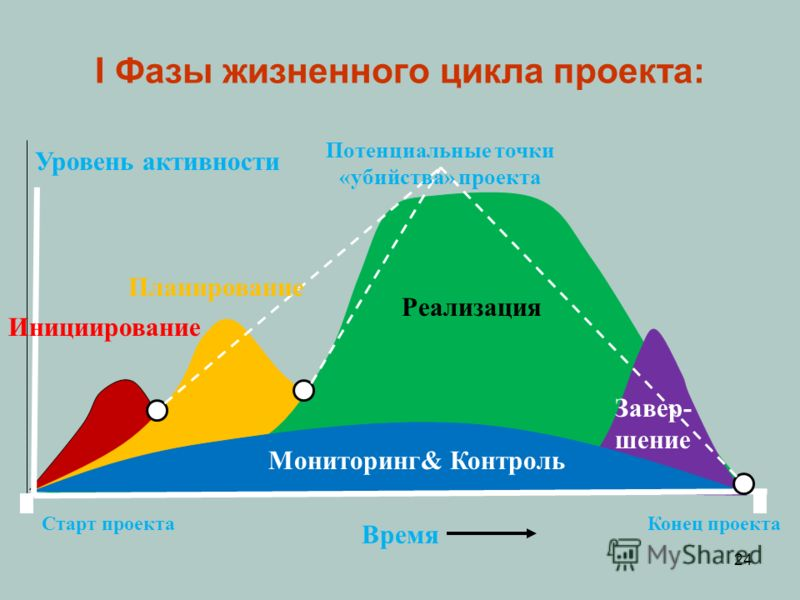 Время Старт проектаКонец проекта Потенциальные точки «убийства» проекта Уровень активности Инициирование Планирование Реализация Завер- шение Мониторинг& Контроль 24 I Фазы жизненного цикла проекта: