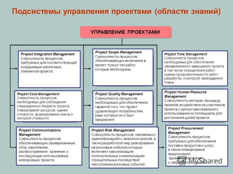Подсистемы управления проектами (области знаний) Управление интеграцией проекта Разработка Устава проекта. Разработка плана проекта. Руководство и управление исполнением проекта. Мониторинг и управление работами проекта. Общее управление изменениями.