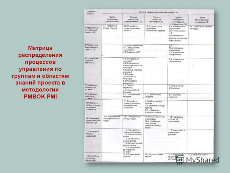 Матрица распределения процессов управления по группам и областям знаний проекта в методологии PMBOK PMI