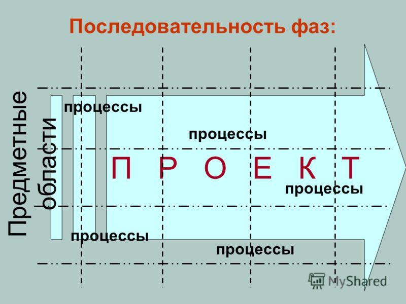 Последовательность фаз: П Р О Е К Т Предметные области процессы