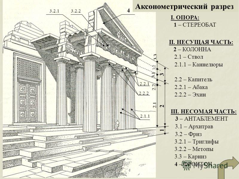 Аксонометрический разрез I. ОПОРА: 1 – СТЕРЕОБАТ 2.1 2 1 2.2 2.1.1 2.2.1 2.2.2 3 3.1 3.2 3.3 3.2.13.2.2 4 II. НЕСУЩАЯ ЧАСТЬ: 2 – КОЛОННА 2.1 – Ствол 2.1.1 – Каннелюры 2.2 – Капитель 2.2.1 – Абака 2.2.2 – Эхин III. НЕСОМАЯ ЧАСТЬ: 3 – АНТАБЛЕМЕНТ 3.2 –