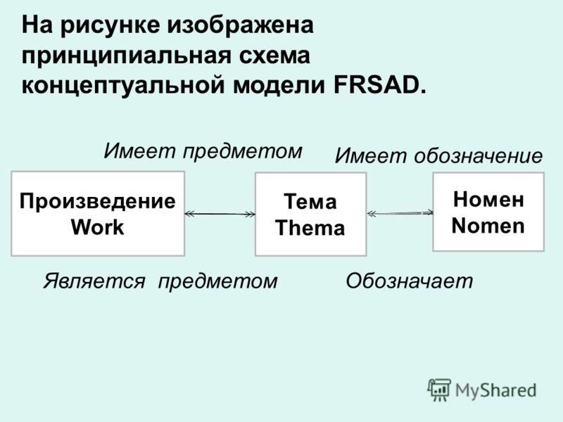 На рисунке изображена принципиальная схема концептуальной модели FRSAD. Произведение Work Тема Thema Номен Nomen Имеет предметом Имеет обозначение Является предметом Обозначает