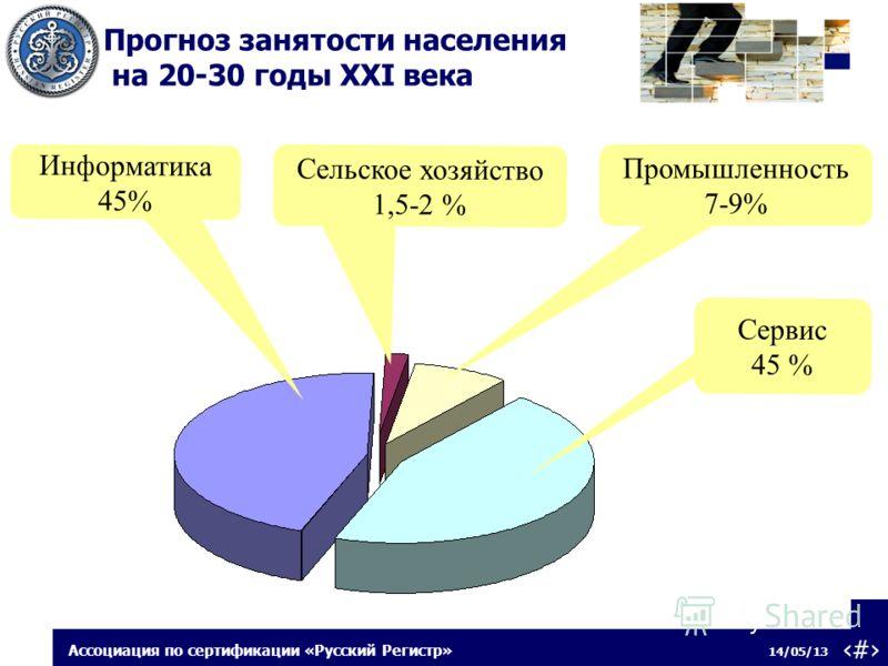 3 14/05/13 Ассоциация по сертификации «Русский Регистр» Прогноз занятости населения на 20-30 годы XXI века Информатика 45% Сельское хозяйство 1,5-2 % Промышленность 7-9% Сервис 45 %