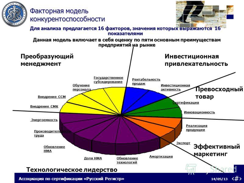 6 14/05/13 Ассоциация по сертификации «Русский Регистр» Факторная модель конкурентоспособности Факторная модель конкурентоспособности Для анализа предлагается 16 факторов, значения которых выражаются 16 показателями Сертификация Инновационность Реали