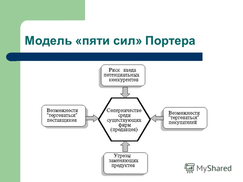Модель «пяти сил» Портера