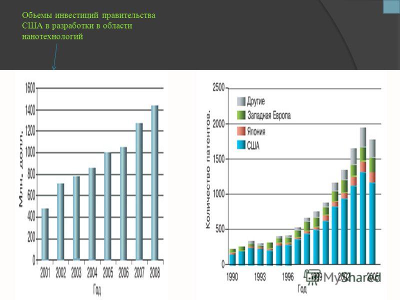 Объемы инвестиций правительства США в разработки в области нанотехнологий