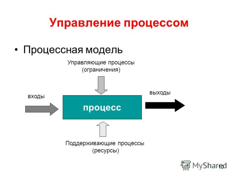 10 Управление процессом Процессная модель процесс входы выходы Управляющие процессы (ограничения) Поддерживающие процессы (ресурсы)