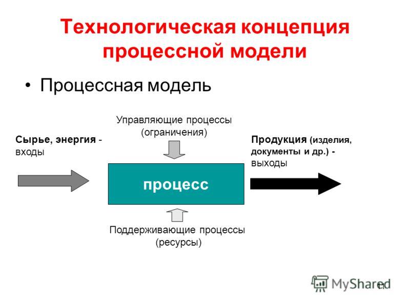 11 Технологическая концепция процессной модели Процессная модель процесс Сырье, энергия - входы Продукция (изделия, документы и др.) - выходы Управляющие процессы (ограничения) Поддерживающие процессы (ресурсы)