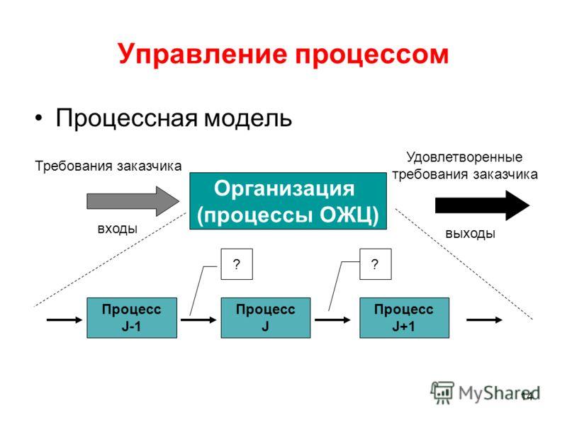 14 Управление процессом Процессная модель Организация (процессы ОЖЦ) входы выходы Требования заказчика Удовлетворенные требования заказчика Процесс J-1 Процесс J Процесс J+1 ??