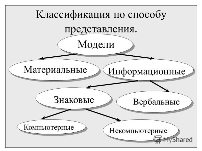 Классификация по способу представления. Модели Материальные Информационные Знаковые Вербальные Компьютерные Некомпьютерные