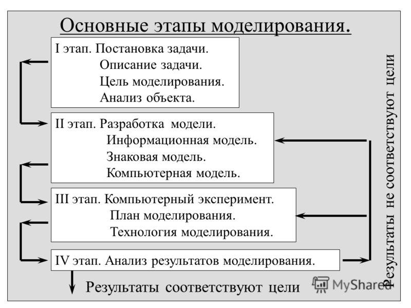 Основные этапы моделирования. I этап. Постановка задачи. Описание задачи. Цель моделирования. Анализ объекта. II этап. Разработка модели. Информационная модель. Знаковая модель. Компьютерная модель. III этап. Компьютерный эксперимент. План моделирова