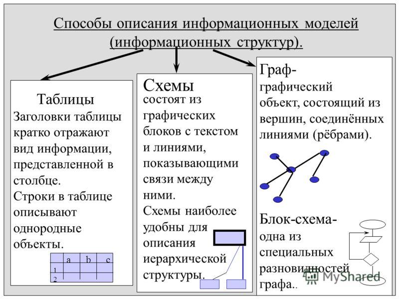 Способы описания информационных моделей (информационных структур). Таблицы Заголовки таблицы кратко отражают вид информации, представленной в столбце. Строки в таблице описывают однородные объекты. Схемы состоят из графических блоков с текстом и лини