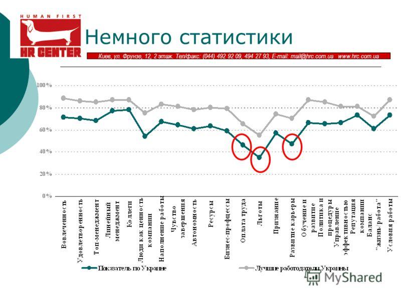 Киев, ул. Фрунзе, 12, 2 этаж. Тел/факс: (044) 492 92 09, 494 27 93, E-mail: mail@hrc.com.ua www.hrc.com.ua Немного статистики