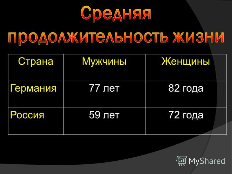 СтранаМужчиныЖенщины Германия77 лет82 года Россия59 лет72 года