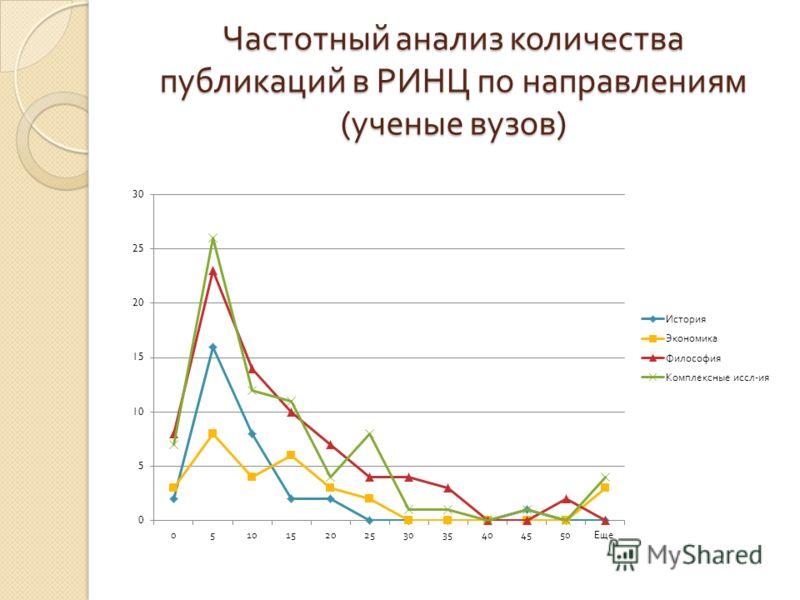 Частотный анализ количества публикаций в РИНЦ по направлениям ( ученые вузов )