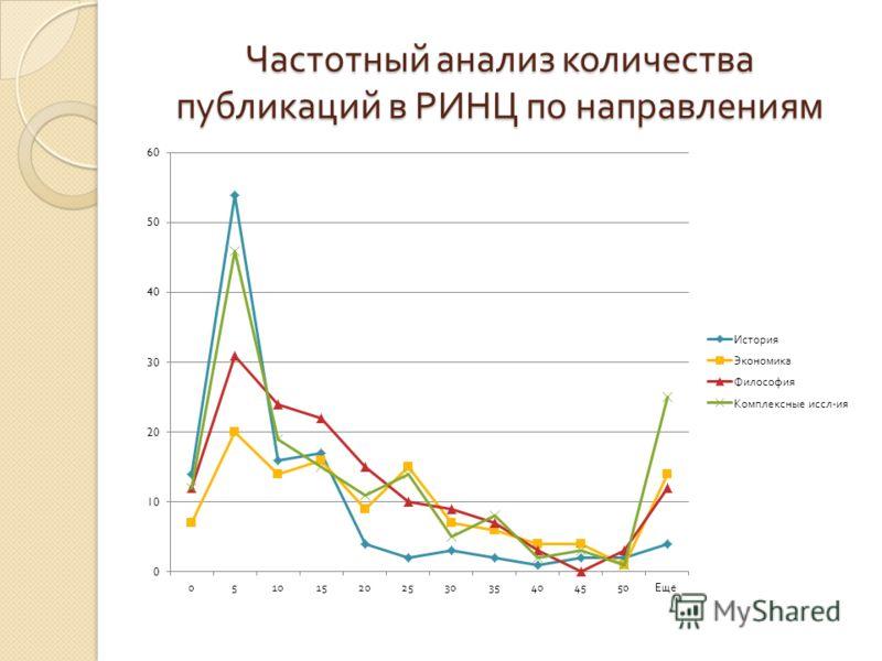 Частотный анализ количества публикаций в РИНЦ по направлениям