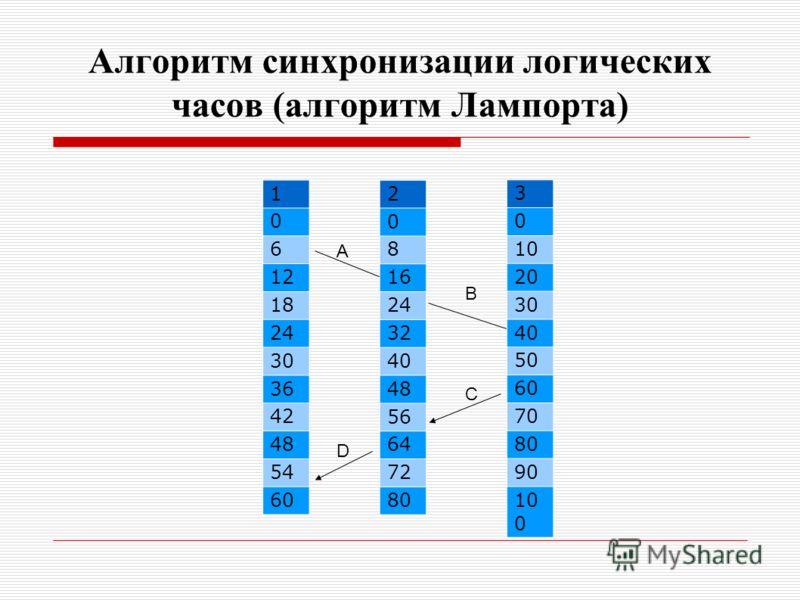Алгоритм синхронизации логических часов (алгоритм Лампорта) А B C D 1 0 6 12 18 24 30 36 42 48 54 60 2 0 8 16 24 32 40 48 56 64 72 80 3 0 10 20 30 40 50 60 70 80 90 10 0