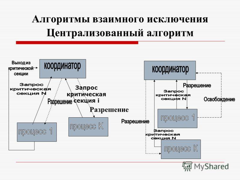 Алгоритмы взаимного исключения Централизованный алгоритм Запрос критическая секция i Разрешение