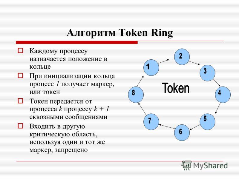 Алгоритм Token Ring Каждому процессу назначается положение в кольце При инициализации кольца процесс 1 получает маркер, или токен Токен передается от процесса k процессу k + 1 сквозными сообщениями Входить в другую критическую область, используя один