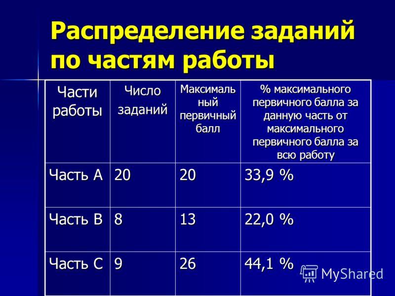 Распределение заданий по частям работы Части работы Числозаданий Максималь ный первичный балл % максимального первичного балла за данную часть от максимального первичного балла за всю работу Часть А 2020 33,9 % Часть В 813 22,0 % Часть С 926 44,1 %
