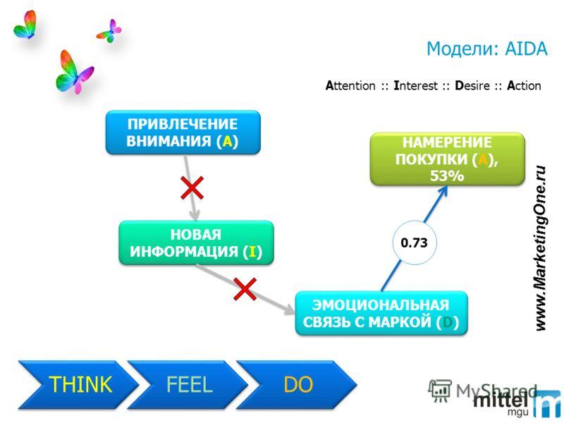 Модели: AIDA Attention :: Interest :: Desire :: Action THINKFEELDO ПРИВЛЕЧЕНИЕ ВНИМАНИЯ (A) ЭМОЦИОНАЛЬНАЯ СВЯЗЬ С МАРКОЙ (D) НОВАЯ ИНФОРМАЦИЯ (I) НАМЕРЕНИЕ ПОКУПКИ (A), 53% 0.73 www.MarketingOne.ru