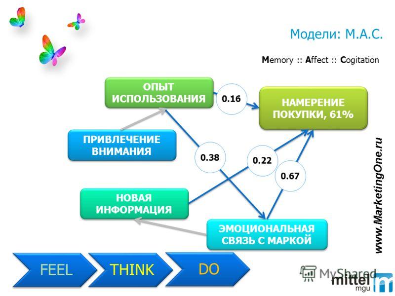 Модели: M.A.C. Memory :: Affect :: Cogitation ПРИВЛЕЧЕНИЕ ВНИМАНИЯ ЭМОЦИОНАЛЬНАЯ СВЯЗЬ С МАРКОЙ НОВАЯ ИНФОРМАЦИЯ НАМЕРЕНИЕ ПОКУПКИ, 61% ОПЫТ ИСПОЛЬЗОВАНИЯ 0.67 0.22 0.38 0.16 THINK FEEL DO www.MarketingOne.ru