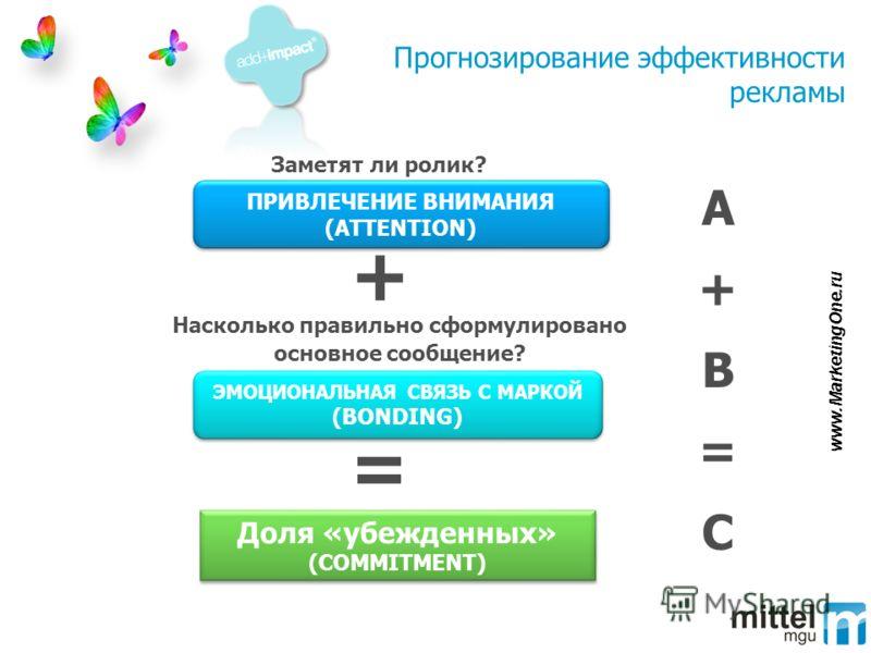 Прогнозирование эффективности рекламы Доля «убежденных» (COMMITMENT) Доля «убежденных» (COMMITMENT) A+B=CA+B=C + = Заметят ли ролик? Насколько правильно сформулировано основное сообщение? ПРИВЛЕЧЕНИЕ ВНИМАНИЯ (ATTENTION) ЭМОЦИОНАЛЬНАЯ СВЯЗЬ С МАРКОЙ