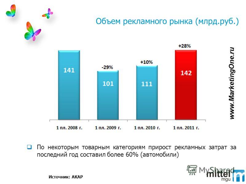 Объем рекламного рынка (млрд.руб.) Источник: АКАР По некоторым товарным категориям прирост рекламных затрат за последний год составил более 60% (автомобили) www.MarketingOne.ru