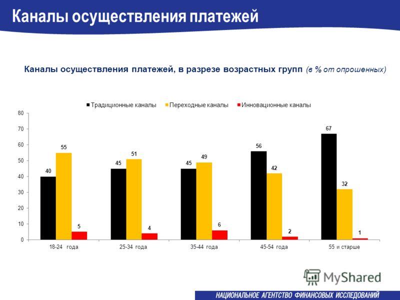 Каналы осуществления платежей Каналы осуществления платежей, в разрезе возрастных групп (в % от опрошенных)
