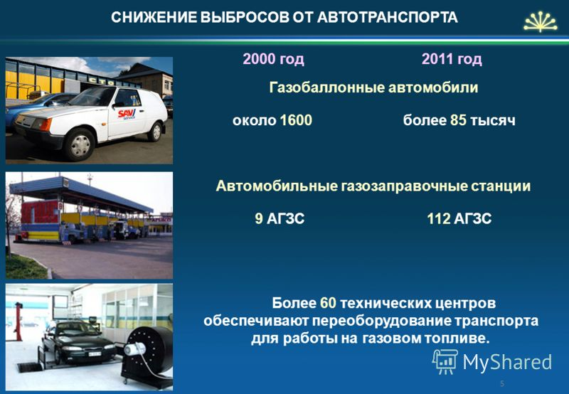 Более 60 технических центров обеспечивают переоборудование транспорта для работы на газовом топливе. более 85 тысяч 112 АГЗС СНИЖЕНИЕ ВЫБРОСОВ ОТ АВТОТРАНСПОРТА 2000 год2011 год около 1600 9 АГЗС Газобаллонные автомобили Автомобильные газозаправочные
