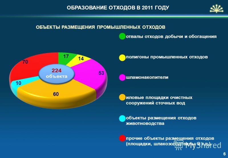 ОБЪЕКТЫ РАЗМЕЩЕНИЯ ПРОМЫШЛЕННЫХ ОТХОДОВ ОБРАЗОВАНИЕ ОТХОДОВ В 2011 ГОДУ 6