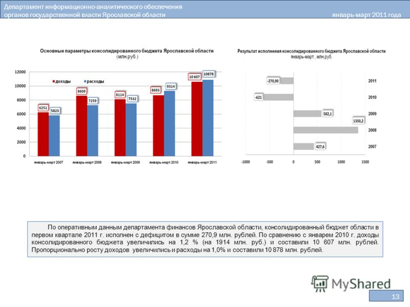 Департамент информационно-аналитического обеспечения органов государственной власти Ярославской областиянварь-март 2011 года 13